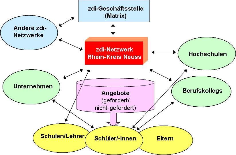 Zielgruppen&Akteure